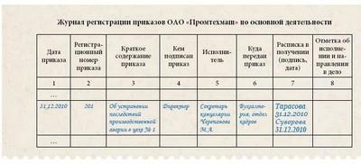 журнал регистрации приказов по основной деятельности образец 2015