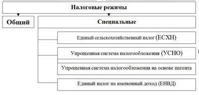 Различные системы налогообложения