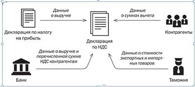 Какие данные следует указывать в декларации?