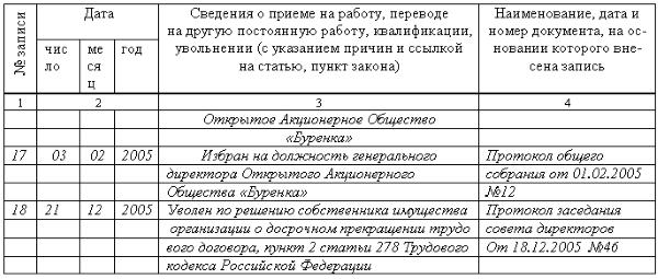 Данные о снятии генерального директора с должности